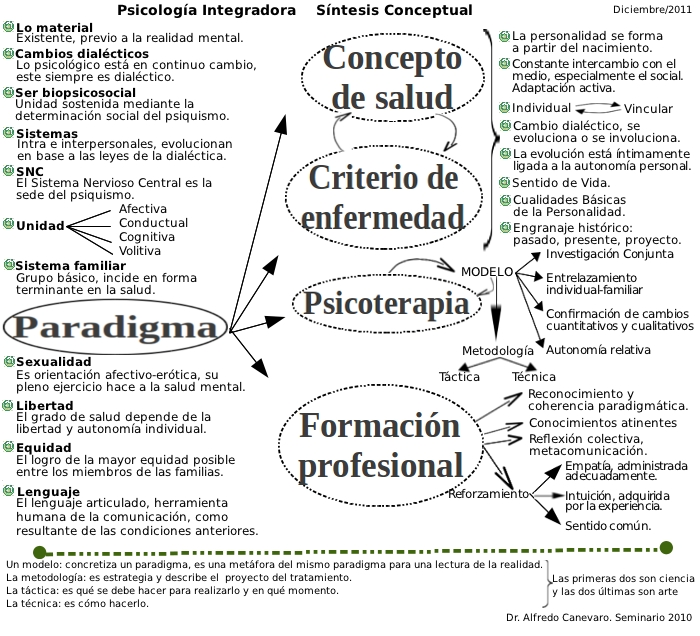 S&iacute;ntesis conceptual de Psicolog&iacute;a Integradora es-asi