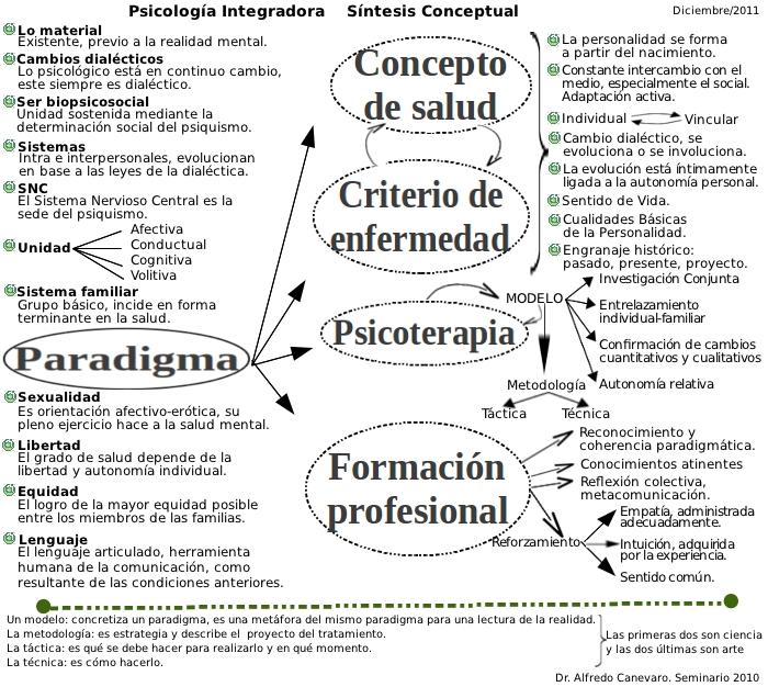 Síntesis conceptual de Psicología Integradora es-asi